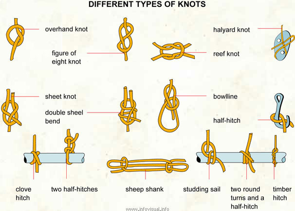 list of macrame knots basic knots for team building and adventure programs malaysia 799
